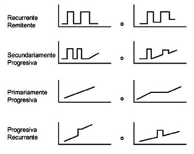 Modalidades Evolutivas según diagrama de Lublin 1966